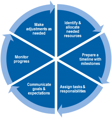 Program Implementation Steps