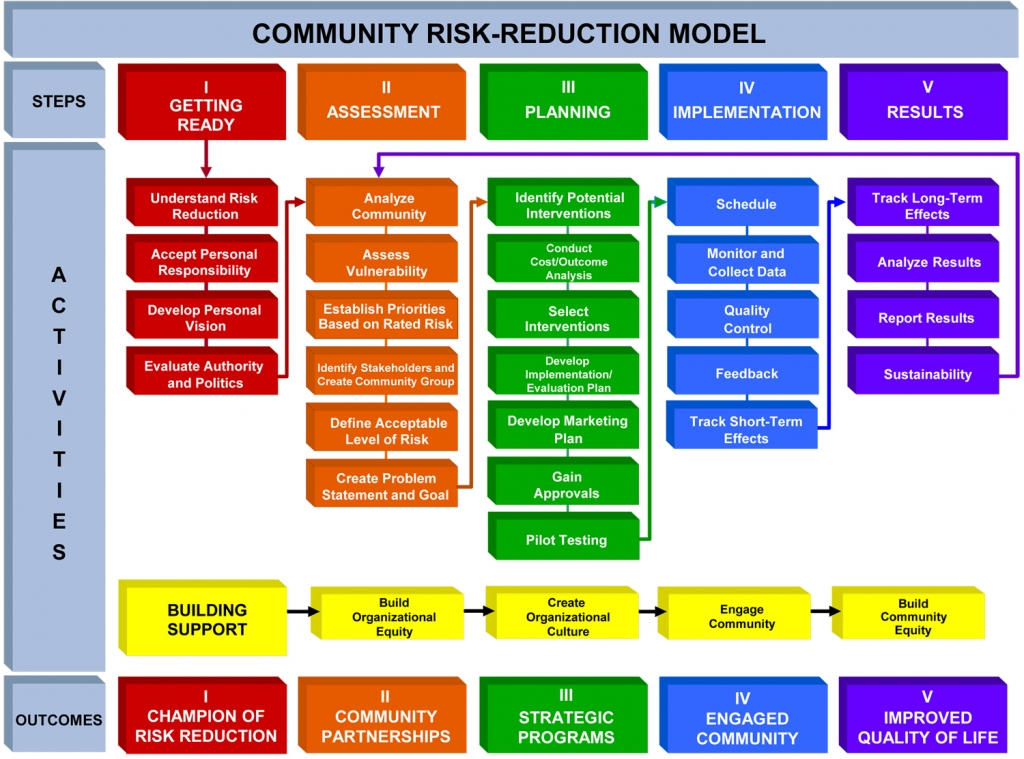 Community Risk Reduction Model; Full flowchart