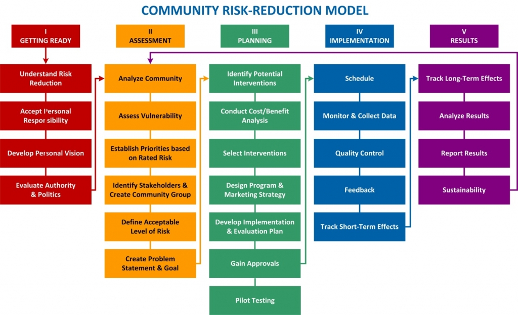 Flowchart illustrating the alternative community risk-reduction model